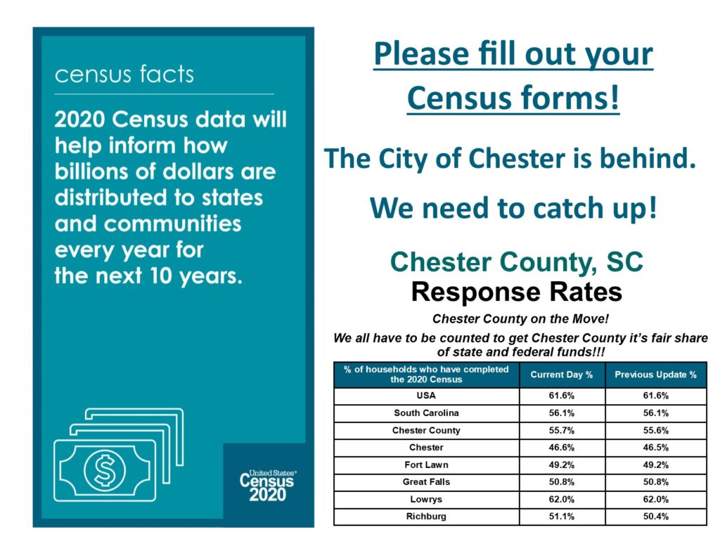 2020 Census Chester Co. Response